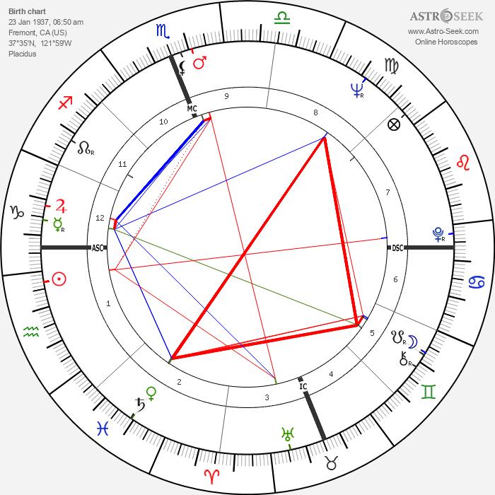 Reg Lewis - Astrology Natal Birth Chart