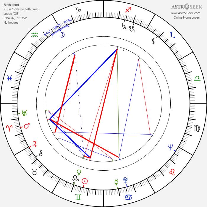 Reg Park - Astrology Natal Birth Chart