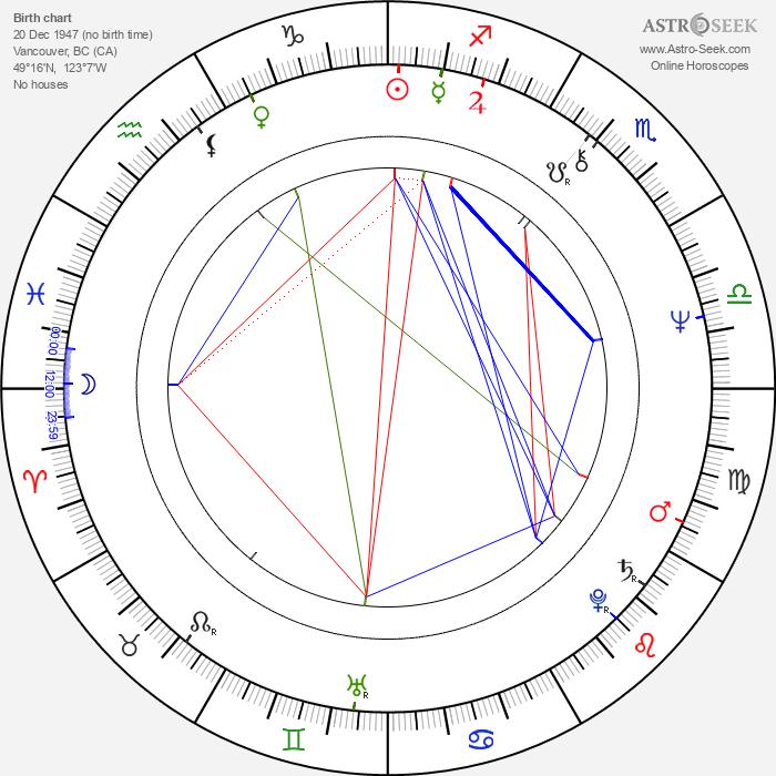 Reg Tupper - Astrology Natal Birth Chart