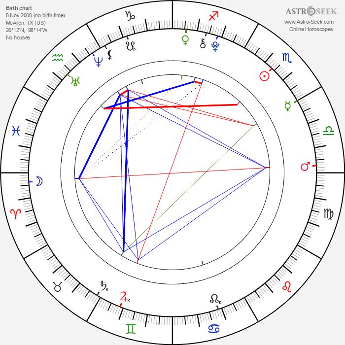 Regan Licciardello - Astrology Natal Birth Chart