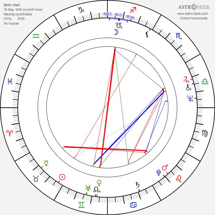 Reggie Jackson - Astrology Natal Birth Chart