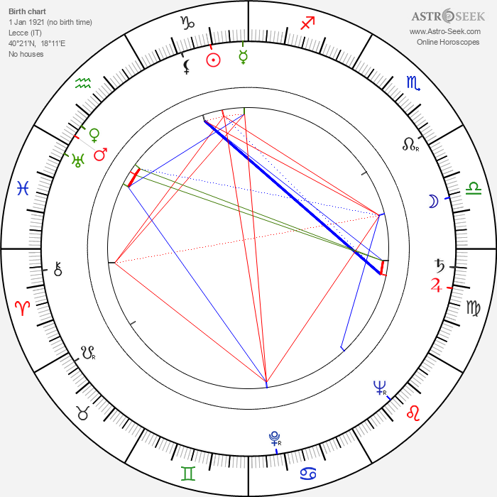 Regina Bianchi - Astrology Natal Birth Chart