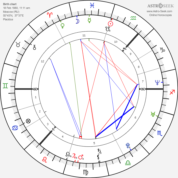 Regina Spektor - Astrology Natal Birth Chart
