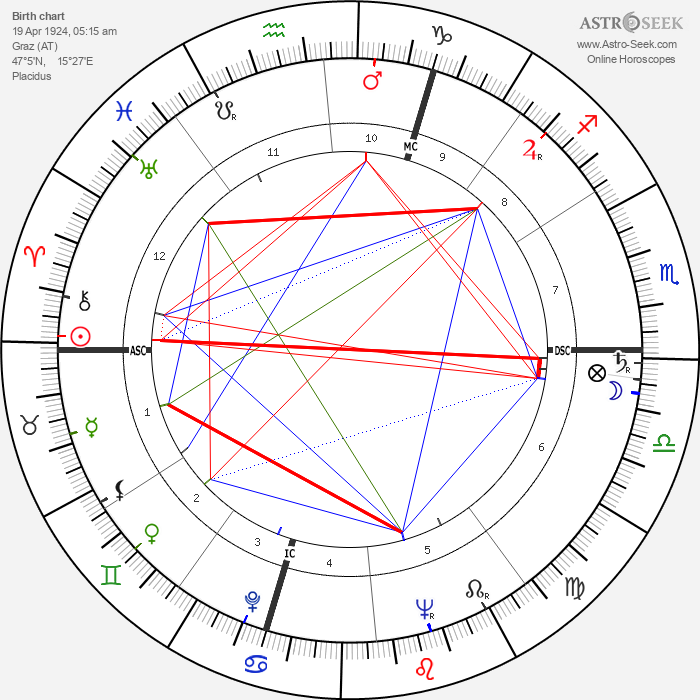 Regina Ullmann - Astrology Natal Birth Chart