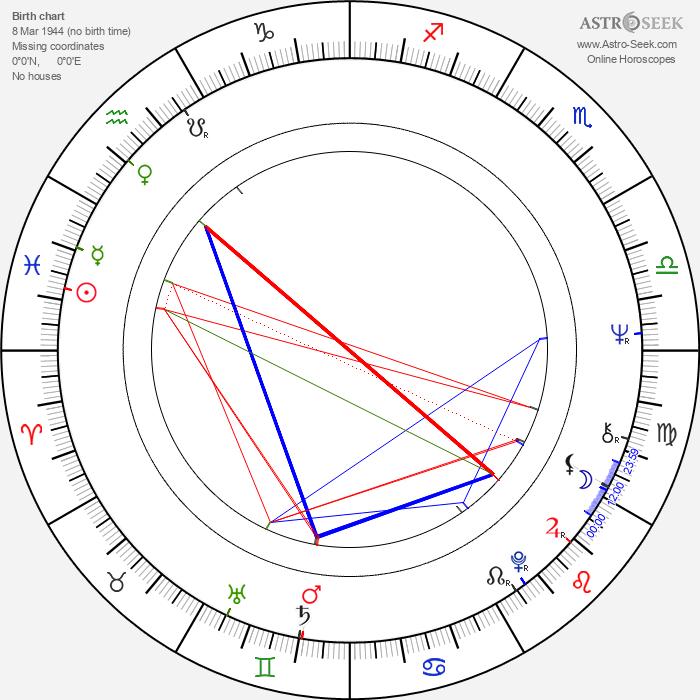 Regina Ziegler - Astrology Natal Birth Chart