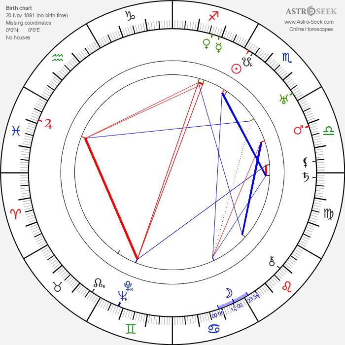 Reginald Denny - Astrology Natal Birth Chart