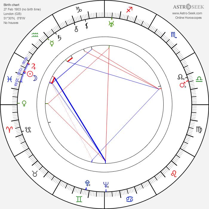Reginald Gardiner - Astrology Natal Birth Chart