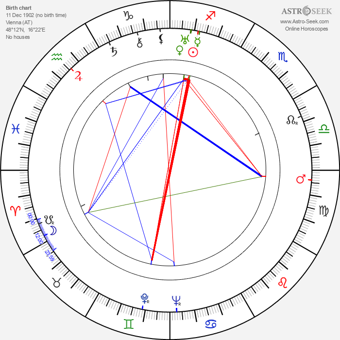 Reginald Le Borg - Astrology Natal Birth Chart