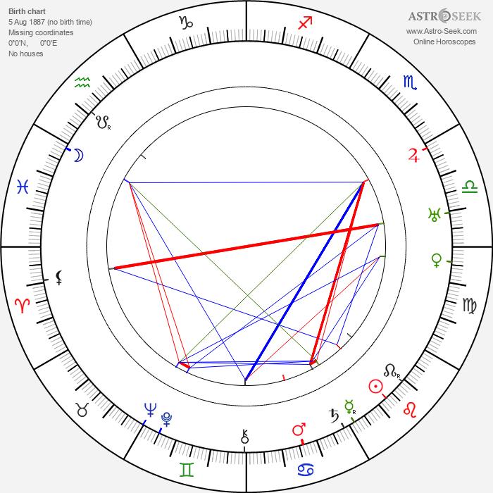 Reginald Owen - Astrology Natal Birth Chart