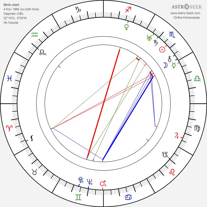 Reginald Purdell - Astrology Natal Birth Chart
