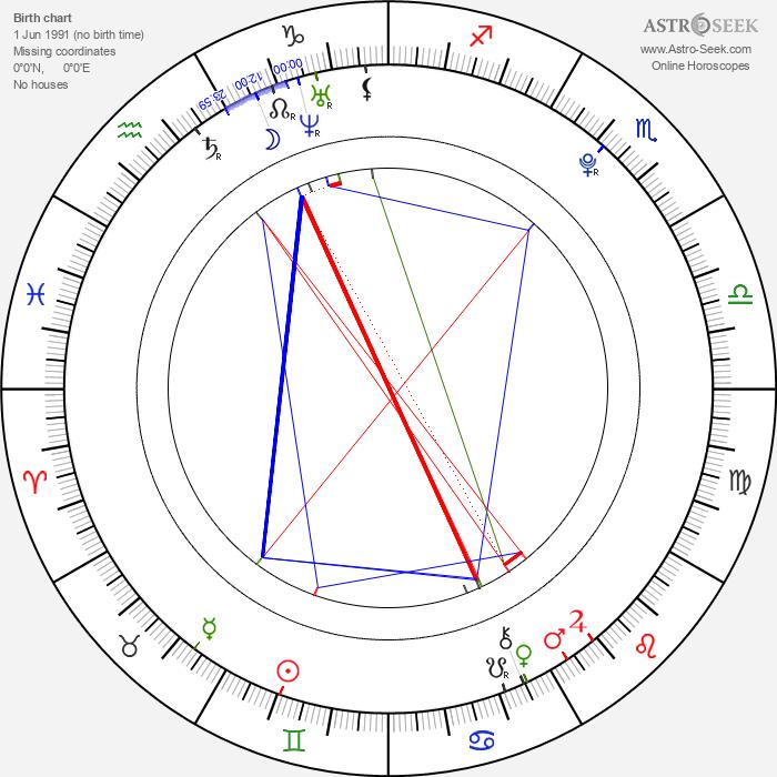 Reginald von Ravenhorst - Astrology Natal Birth Chart