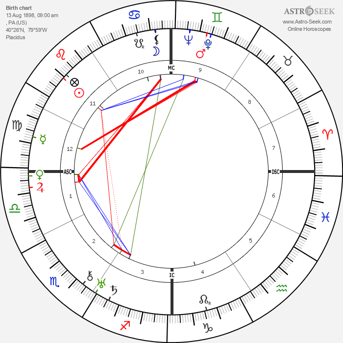 Regis Toomey - Astrology Natal Birth Chart