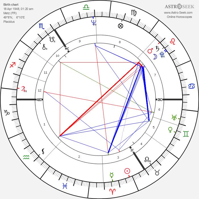 Régis Wargnier - Astrology Natal Birth Chart