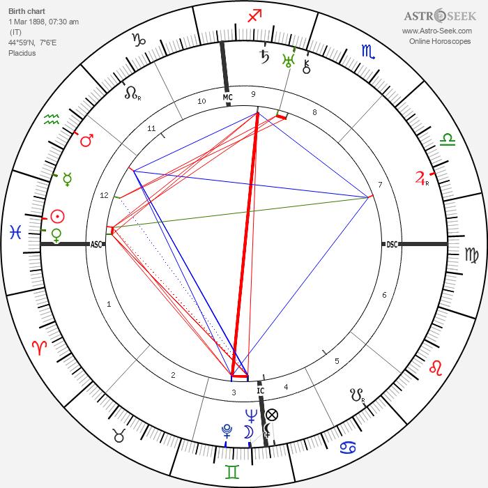 Regulus - Astrology Natal Birth Chart