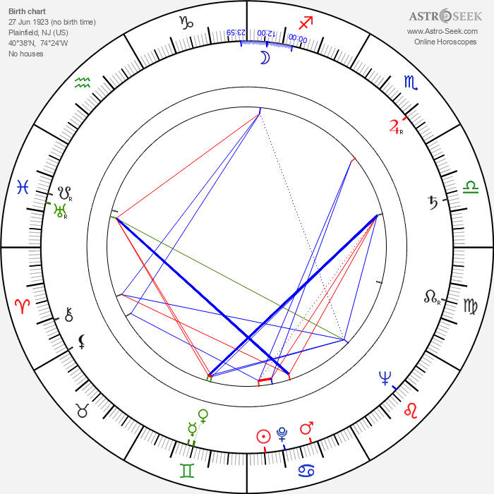 Reid Cruickshanks - Astrology Natal Birth Chart