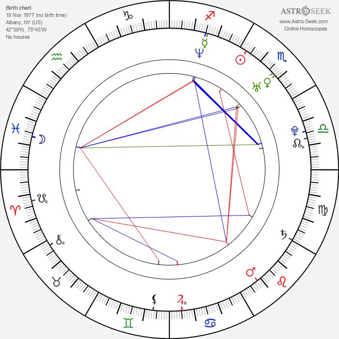 Reid Scott - Astrology Natal Birth Chart