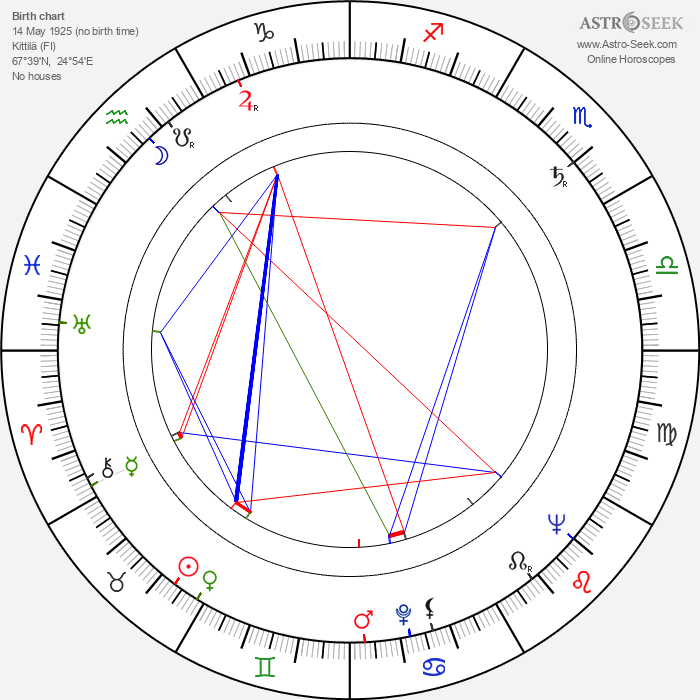 Reidar Särestöniemi - Astrology Natal Birth Chart