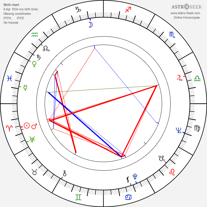 Reijo Jyrkiäinen - Astrology Natal Birth Chart