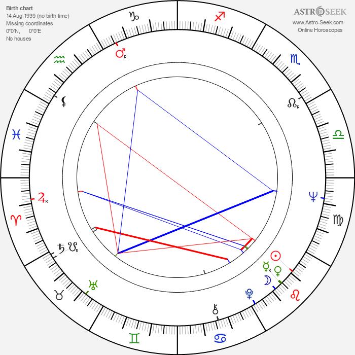 Reijo Lahtinen - Astrology Natal Birth Chart