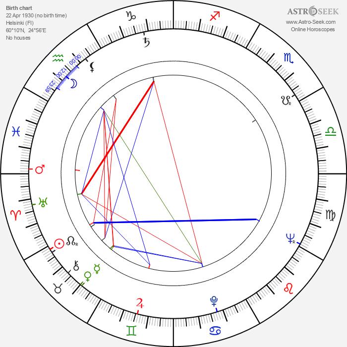 Reijo Wilenius - Astrology Natal Birth Chart