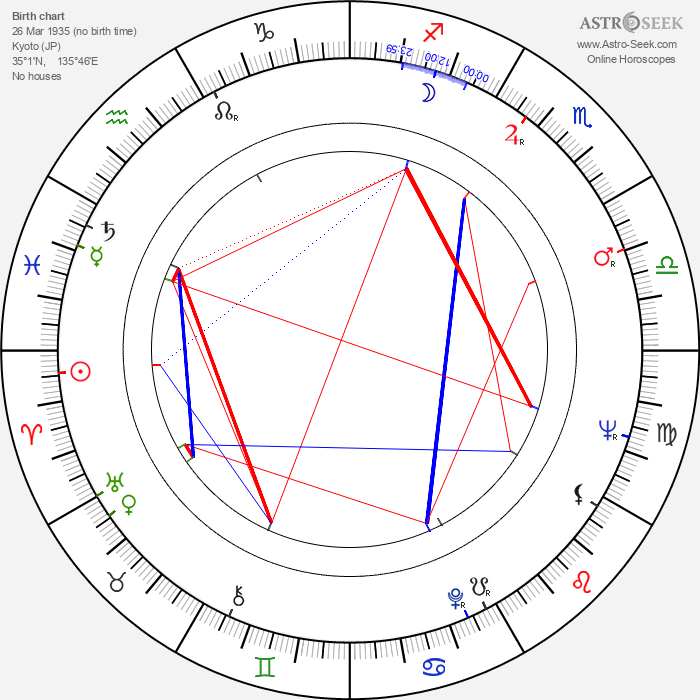 Reiko Dan - Astrology Natal Birth Chart