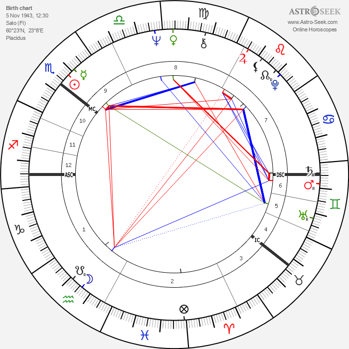 Reima Kampman - Astrology Natal Birth Chart