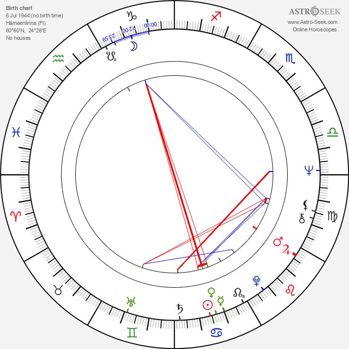 Reima Kekäläinen - Astrology Natal Birth Chart