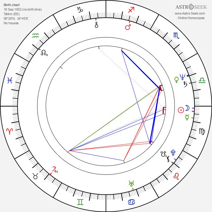 Rein Aedma - Astrology Natal Birth Chart