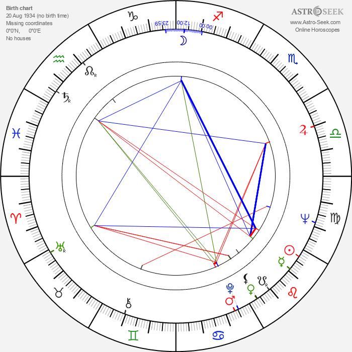 Rein Karemäe - Astrology Natal Birth Chart