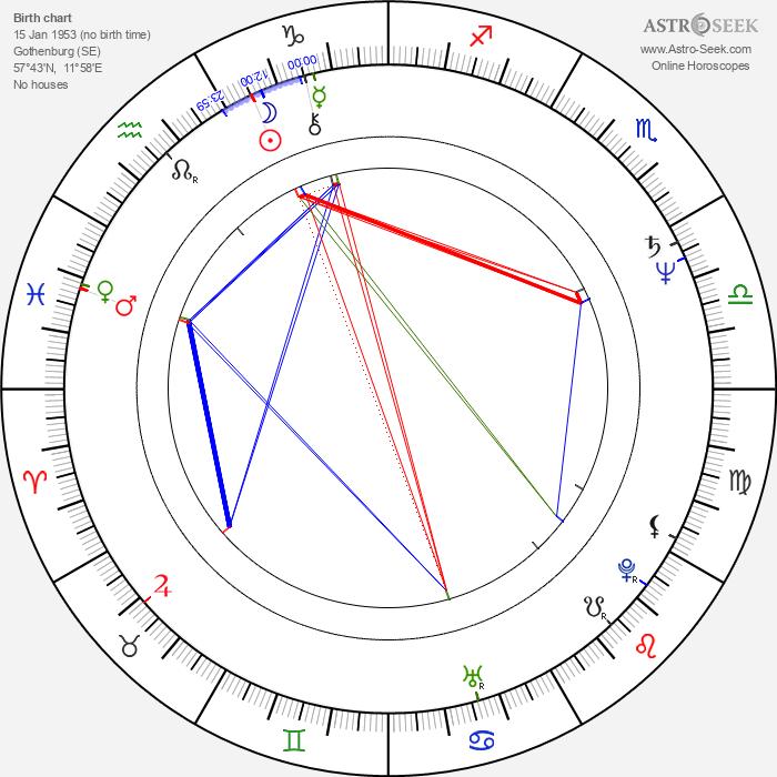 Reine Brynolfsson - Astrology Natal Birth Chart
