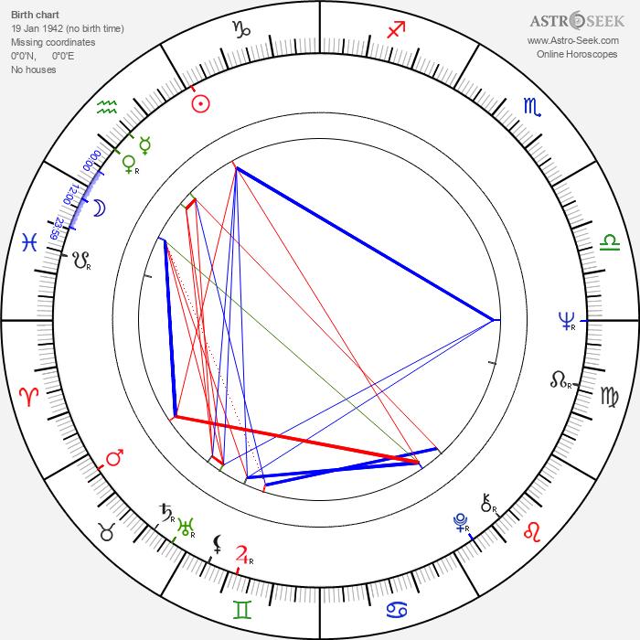 Reiner Schöne - Astrology Natal Birth Chart