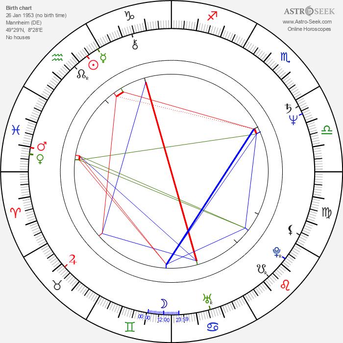 Reinhard Bütikofer - Astrology Natal Birth Chart