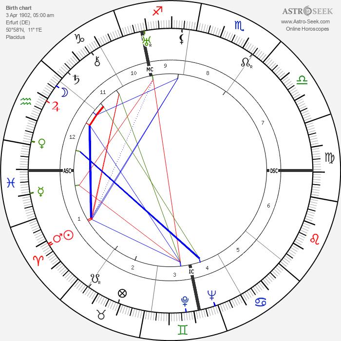 Reinhard Gehlen - Astrology Natal Birth Chart