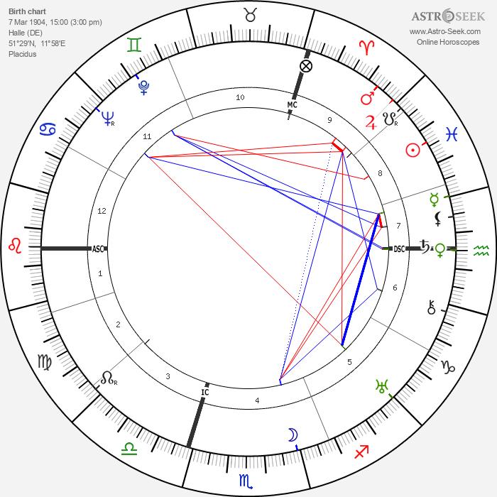 Reinhard Heydrich - Astrology Natal Birth Chart