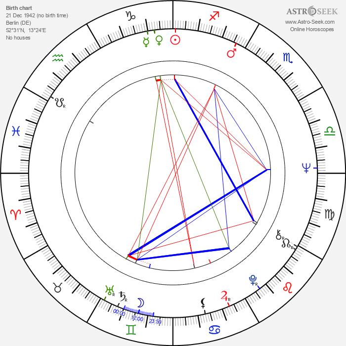 Reinhard Mey - Astrology Natal Birth Chart