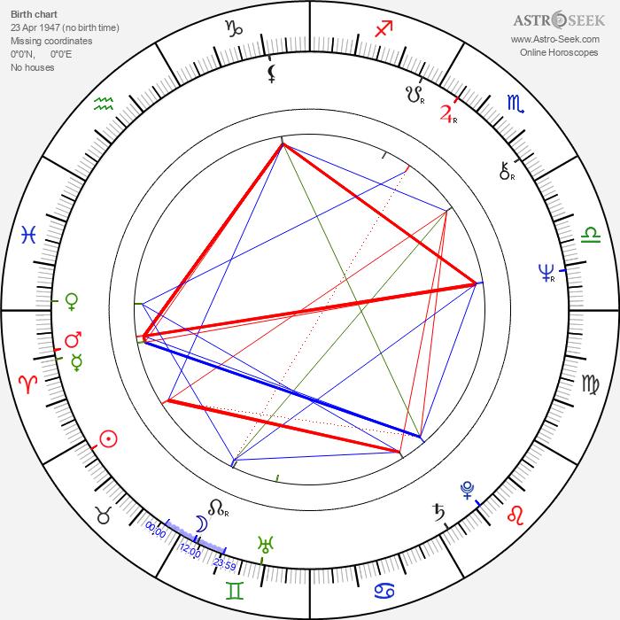 Reinhard Schwabenitzky - Astrology Natal Birth Chart