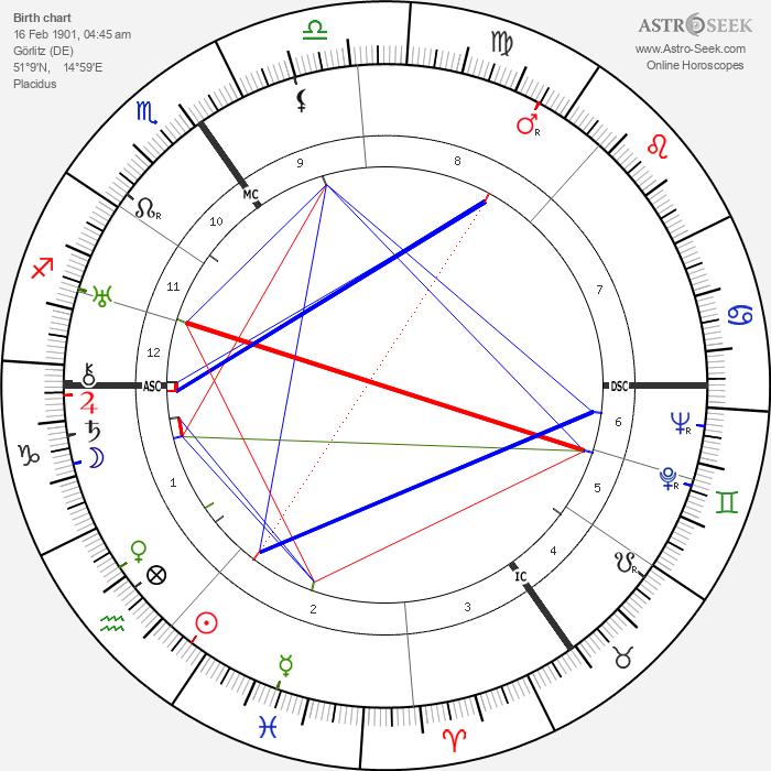 Reinhold Ebertin - Astrology Natal Birth Chart