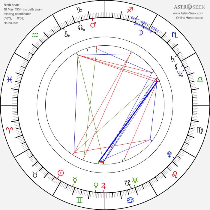 Reinhold Heil - Astrology Natal Birth Chart
