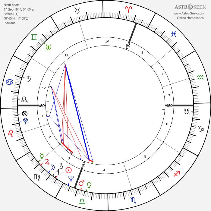 Reinhold Messner - Astrology Natal Birth Chart