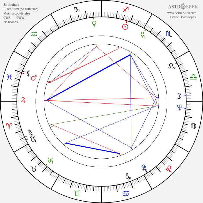 Reino Paasilinna - Astrology Natal Birth Chart