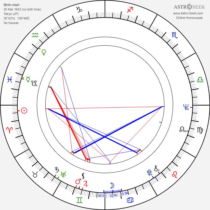 Reisen Ri - Astrology Natal Birth Chart