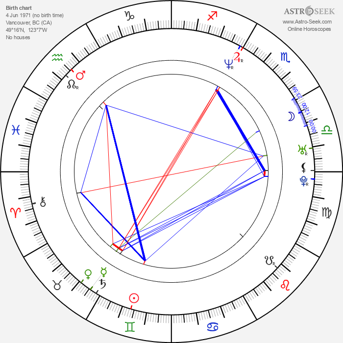 Rekha Sharma - Astrology Natal Birth Chart