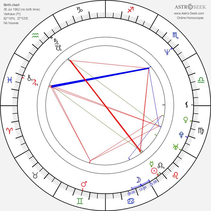 Rele Kosunen - Astrology Natal Birth Chart