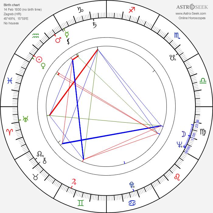 Relja Bašić - Astrology Natal Birth Chart