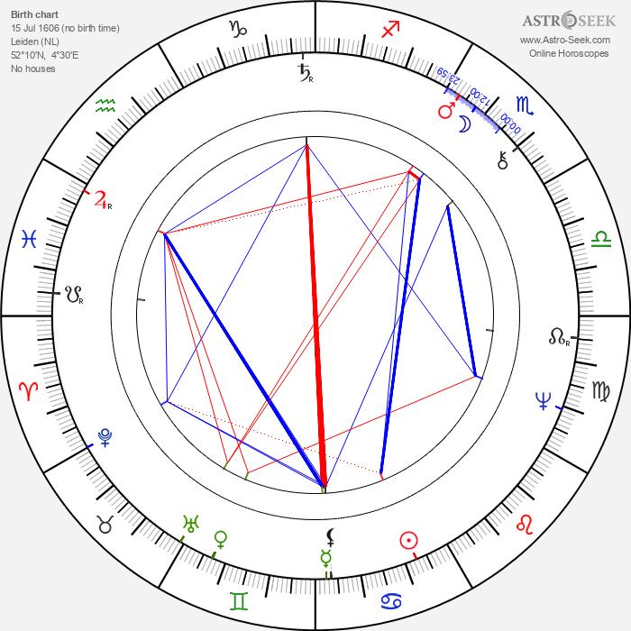 Rembrandt - Astrology Natal Birth Chart
