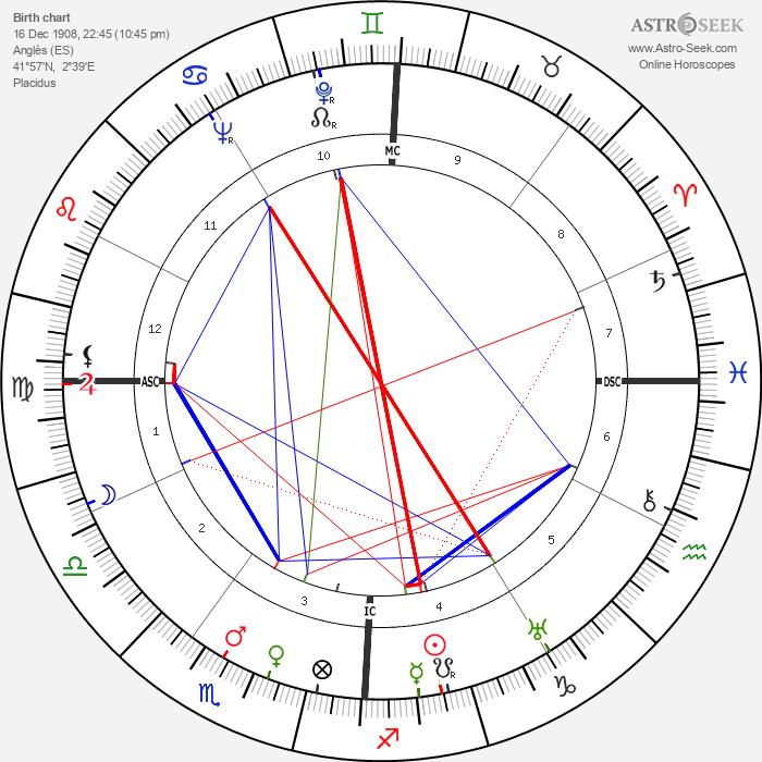 Remedios Varo Uranga - Astrology Natal Birth Chart