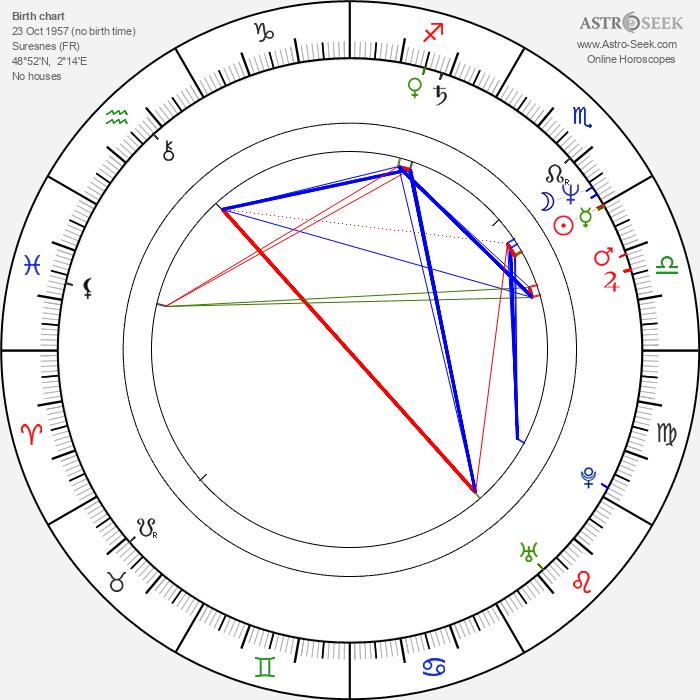 Rémi Laurent - Astrology Natal Birth Chart