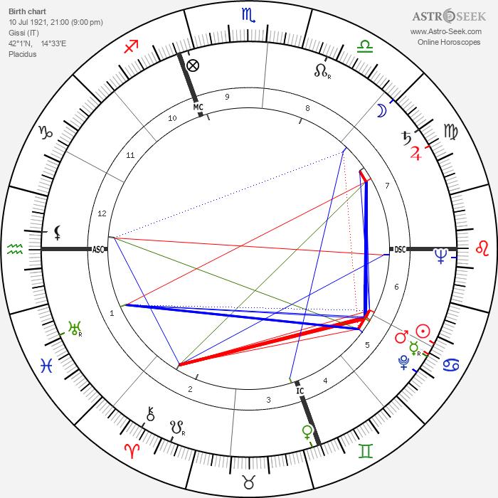 Remo Gaspari - Astrology Natal Birth Chart