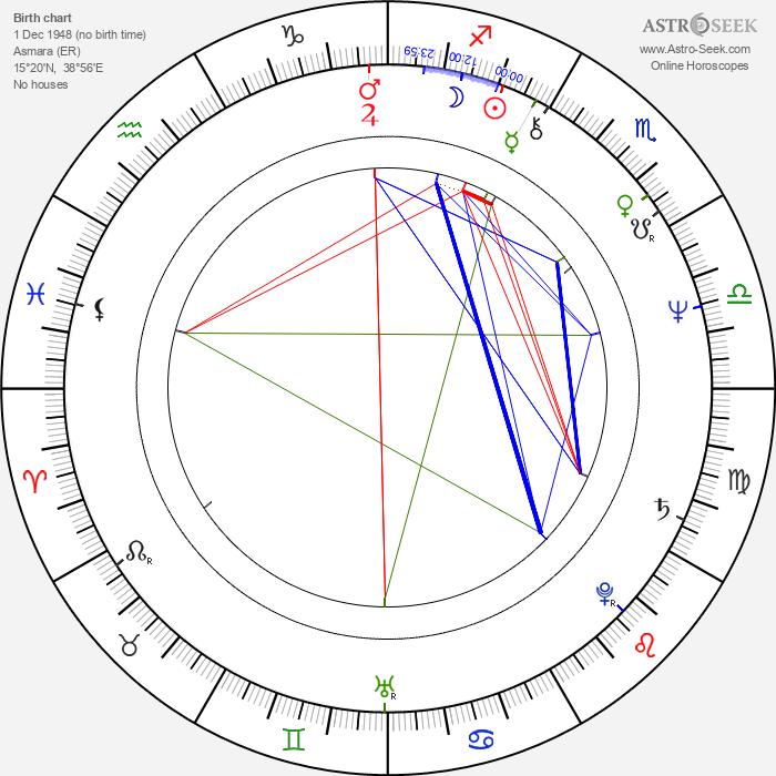 Remo Girone - Astrology Natal Birth Chart