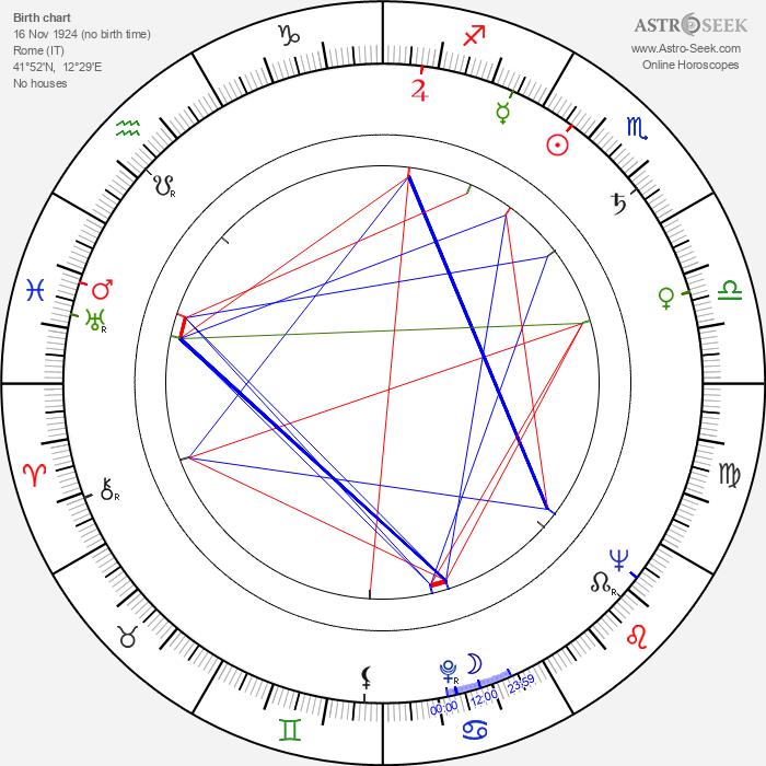 Remo Remotti - Astrology Natal Birth Chart